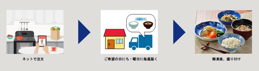 宅配食の説明